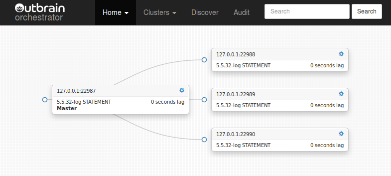 Introducing Orchestrator: manage and visualize your MySQL