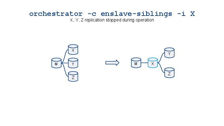 orchestrator-cheatsheet-visualized-10