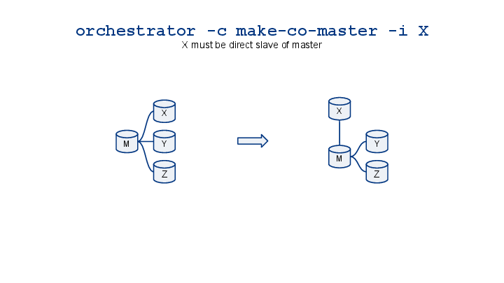 orchestrator-cheatsheet-visualized-13