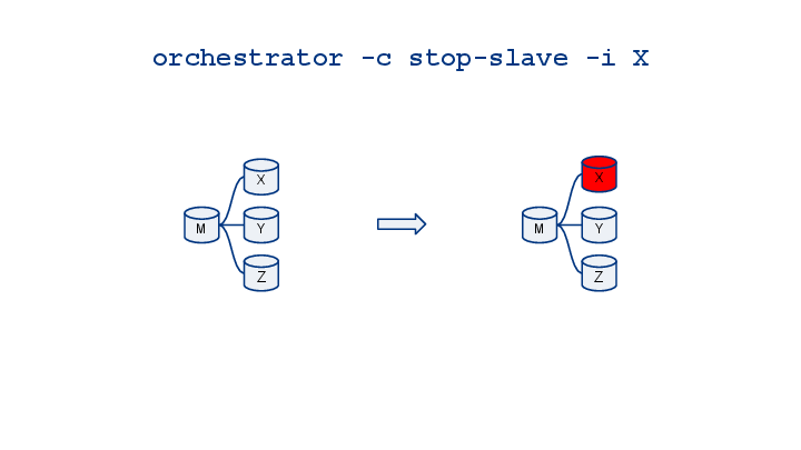 orchestrator-cheatsheet-visualized-14
