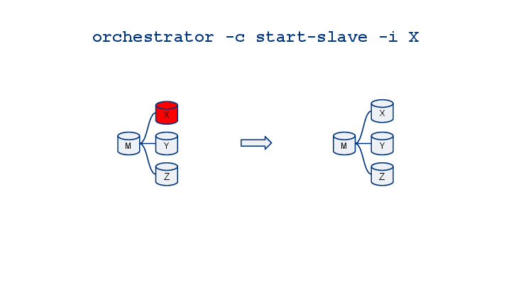 orchestrator-cheatsheet-visualized-15