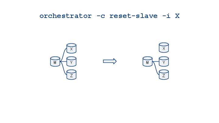 orchestrator-cheatsheet-visualized-16