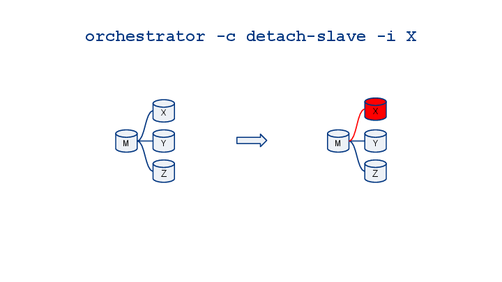 orchestrator-cheatsheet-visualized-17