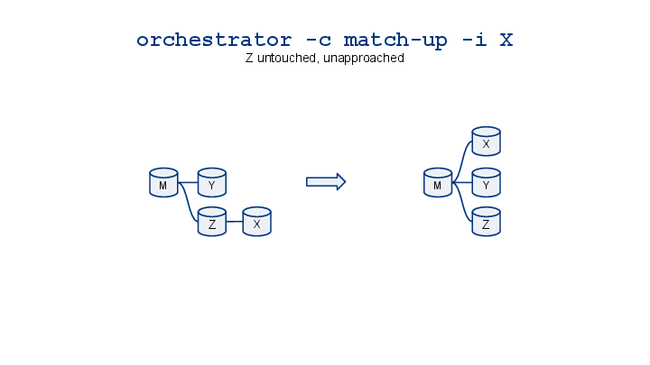 orchestrator-cheatsheet-visualized-2