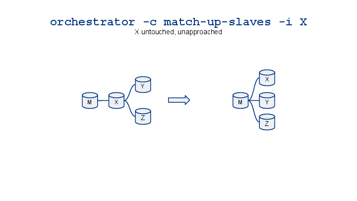 orchestrator-cheatsheet-visualized-3