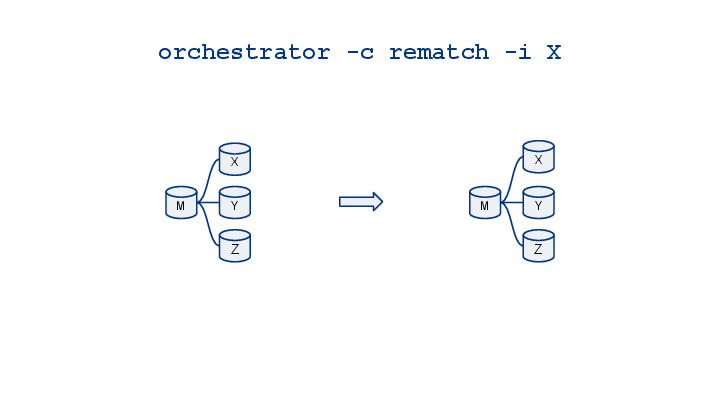 orchestrator-cheatsheet-visualized-5