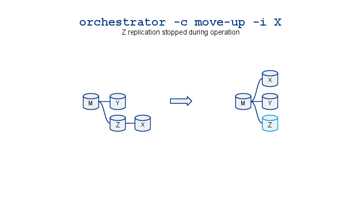 orchestrator-cheatsheet-visualized-8