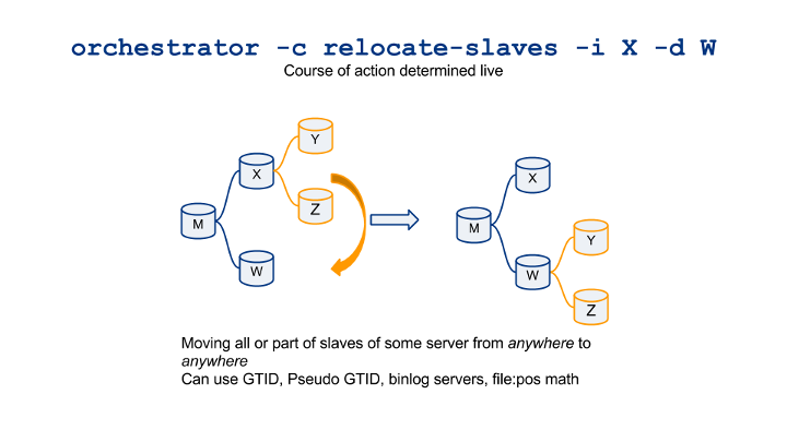 orchestrator-cheatsheet-visualized-relocate-slaves