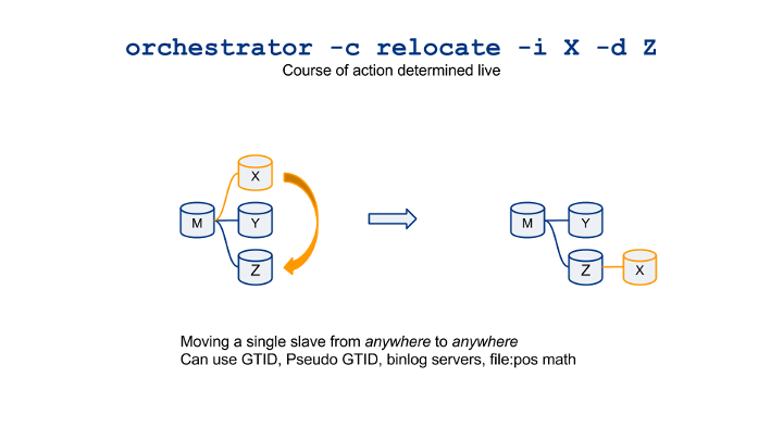 orchestrator-cheatsheet-visualized-relocate